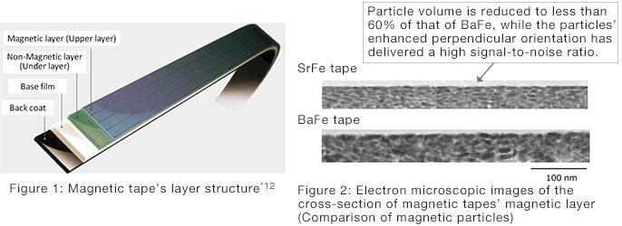 Fujifilm et IBM dévoilent une bande magnétique de 580 téraoctets