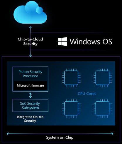 Microsoft fait équipe avec les fabricants de puces sur un nouveau processeur super sécurisé