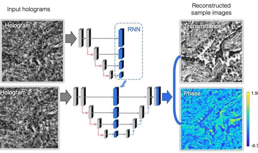 Imagerie holographique plus rapide à l'aide de réseaux de neurones récurrents