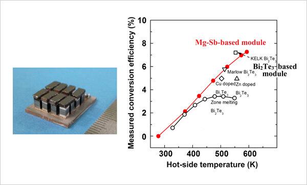 Développement d'un nouveau matériau thermoélectrique avec une efficacité de conversion record