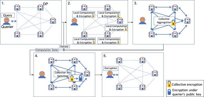 Un changeur de jeu de cryptographie pour la recherche biomédicale à grande échelle