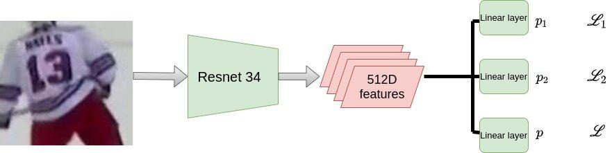 Un réseau d'apprentissage multi-tâches pour reconnaître les numéros sur les maillots des joueurs des équipes sportives