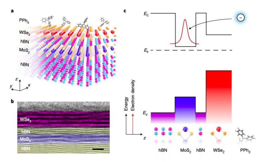 Une stratégie pour moduler à distance le dopage des transistors 2D