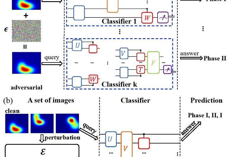 Découverte d'attaques contradictoires universelles pour les classificateurs quantiques
