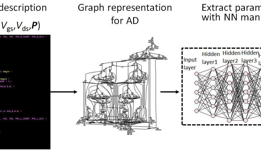 Modélisation du comportement des MOSFET à l'aide de la différenciation automatique