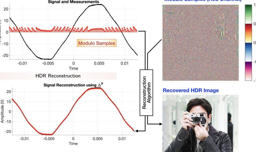 Détection numérique illimitée déchaînée pour l'imagerie, l'audio et les voitures sans conducteur